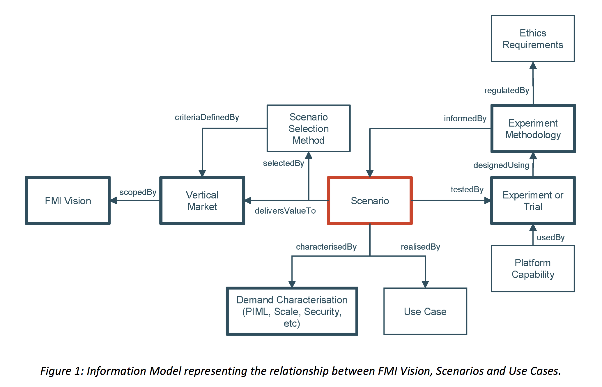 The fmi vision use cases and scenarios flame we are developing the following four scenarios pooptronica