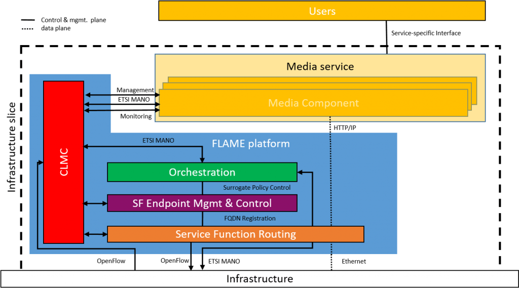 Exploring the flame platform architecture blueprint flame resources of the infrastructure provided to the flame platform are in turn provided as retail resources to the media services at the top of the platform malvernweather Choice Image