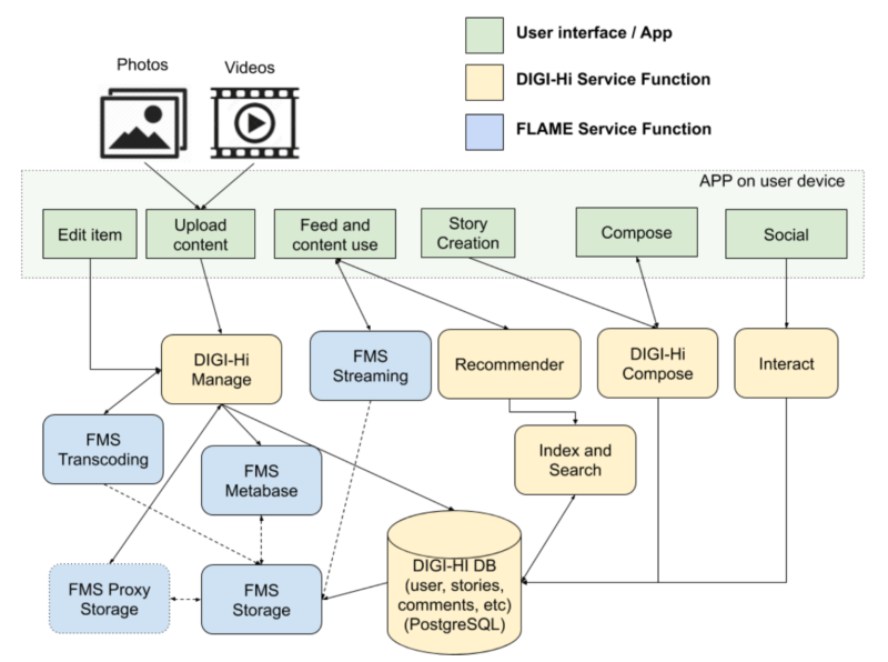 Digital Companion for Localised Interactions - FLAME
