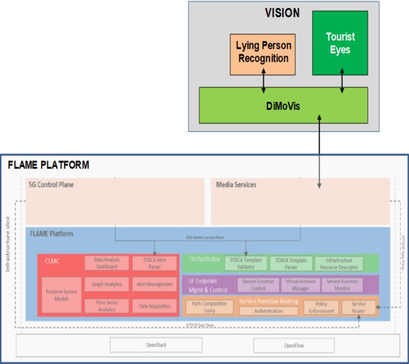 Figure 1. ViSiOn Architecture and its Interaction with the Underlying FLAME Platform
